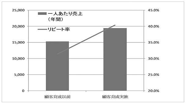 リピート率グラフ