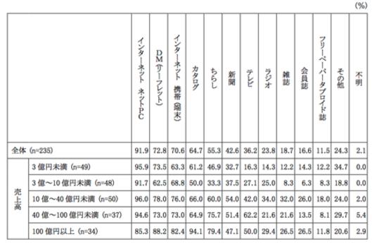 売上高階層別の利用媒体(「第34回 通信販売企業実態調査報告書」より)