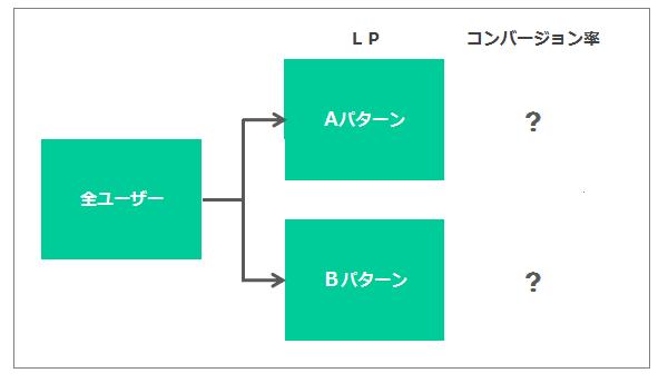 Aパターン(安全性訴求)とBパターン(手軽さ訴求)で2つのページを用意