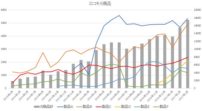 ロコモ製品のインフォマーシャル出稿量の推移ロコモ製品のインフォマーシャル出稿量の推移