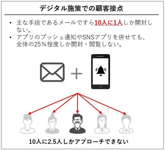 デジタルでの顧客接点
