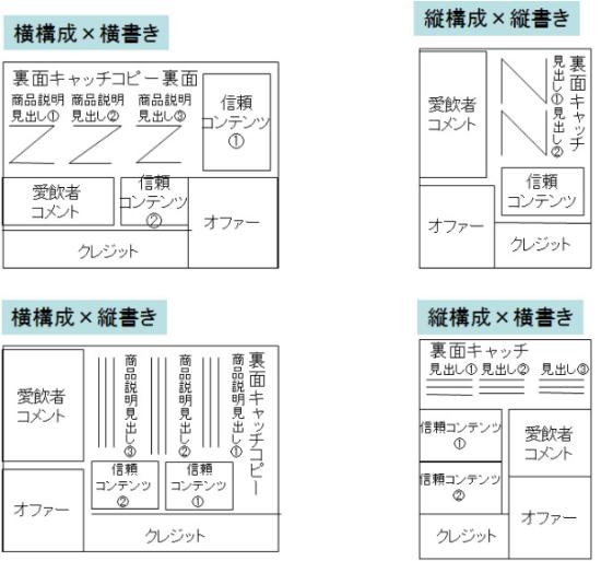 ウラ面のレイアウト4パターン(ハガキ無し)