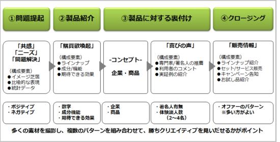 """インフォマーシャルの""""鉄板""""4つのパート"""