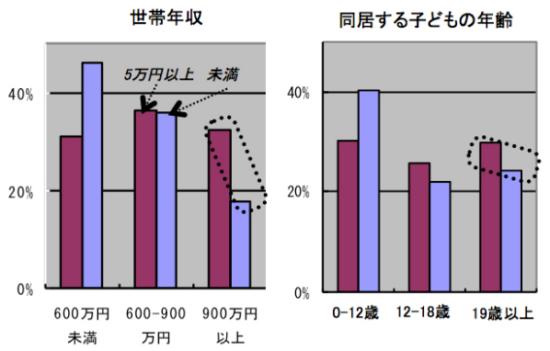 世帯年収と子供の年齢