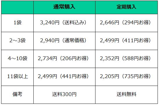 ※単品でと注文の場合、初回のみ送料無料。2回目以降は、ご購入金額が3000円未満の場合は送料300円が必要になります。