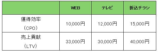 媒体ごとに獲得効率(CPO)と売上貢献(LTV)を比較
