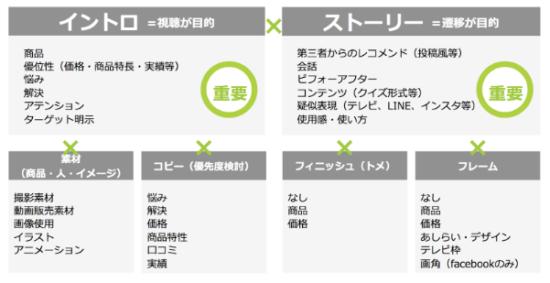 基本パターンは、「イントロ」×「ストーリー」の組み合わせ
