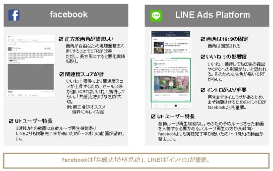 動画広告における、FacebookとLINEの違い