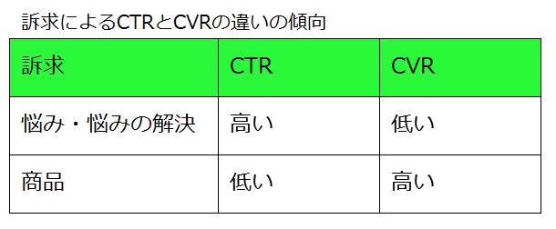 訴求によるCTRとCVRの違いの傾向