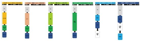記事コンテンツを、典型的な6パターンに分類