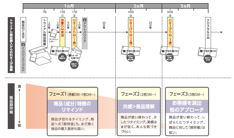 購入から3ヶ月間に、3回(または4回)のDMを送る場合の設計図