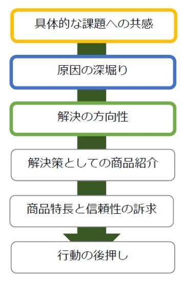 解決ポイント型」のシナリオ例