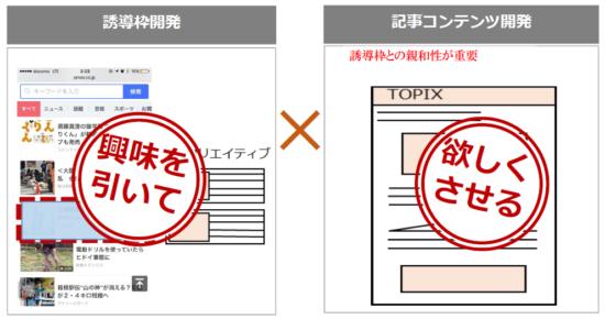 ネイティブ広告は、誘導先の「記事コンテンツ開発」と両輪で効果