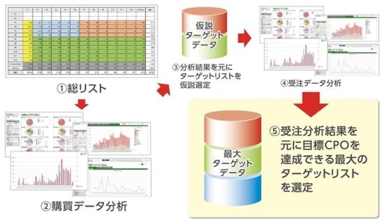 データ分析とリスト抽出の5つのステップ