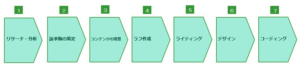 LP企画制作の7つのステップ
