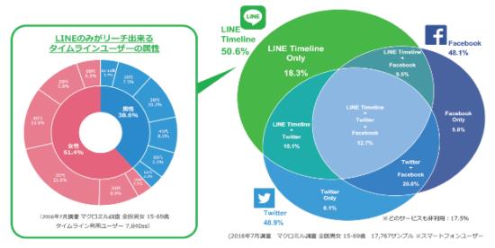 LINEのユーザー属性の統計データ