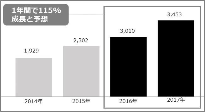 タイのEC市場規模の過去実績と将来予想(出典:statista2015)