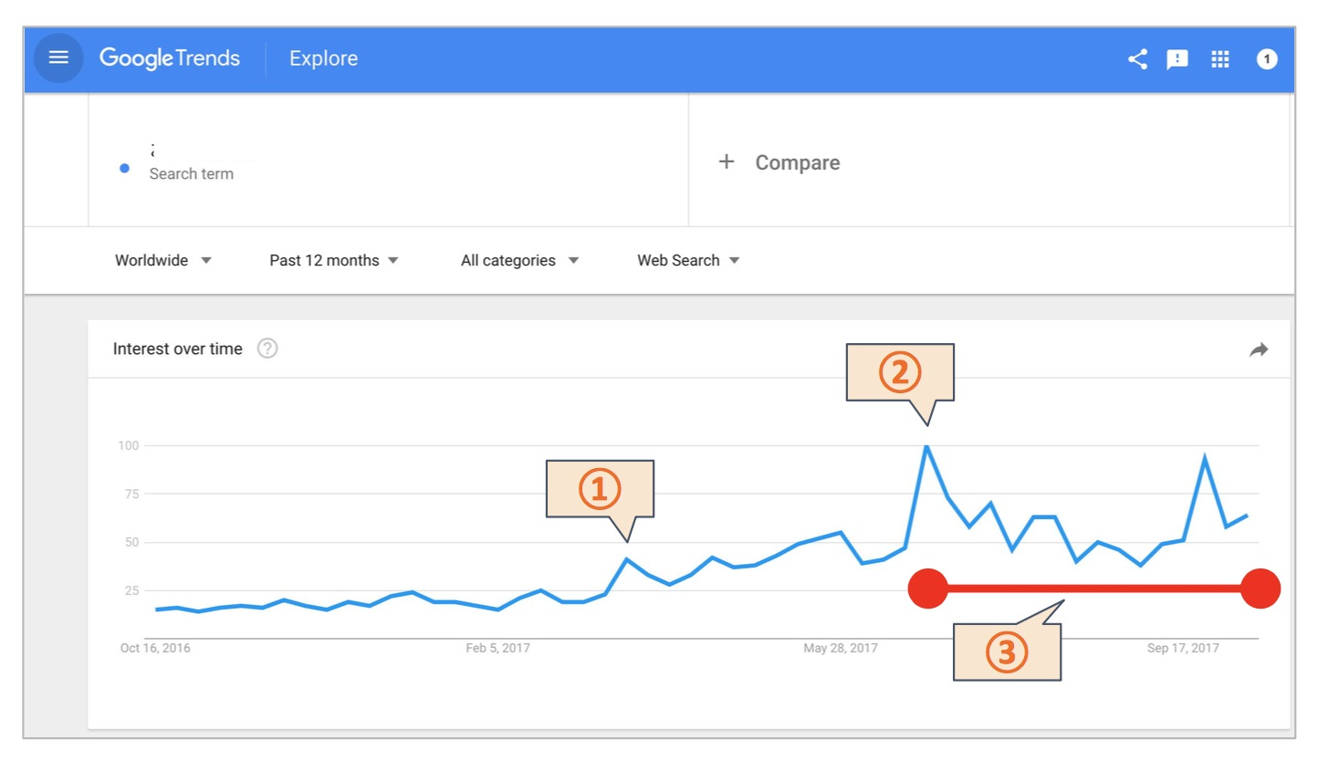 GoogleTrendで調べた、商品の指名検索回数