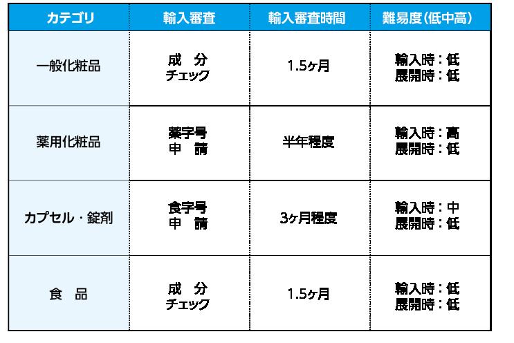 台湾輸入・販売難易度