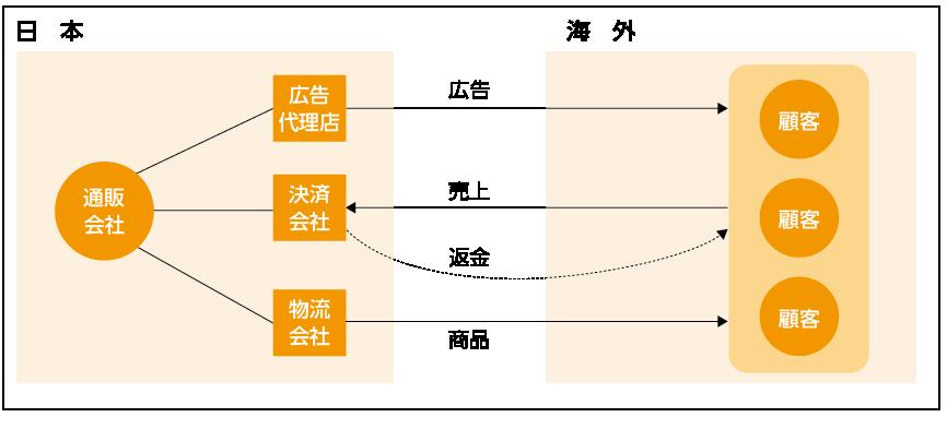 越境ECにおける商流モデル図