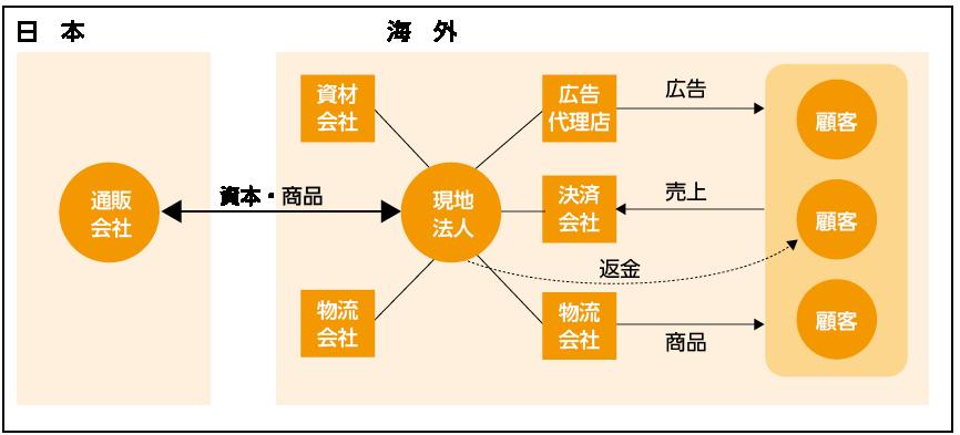 現地法人における商流モデル図