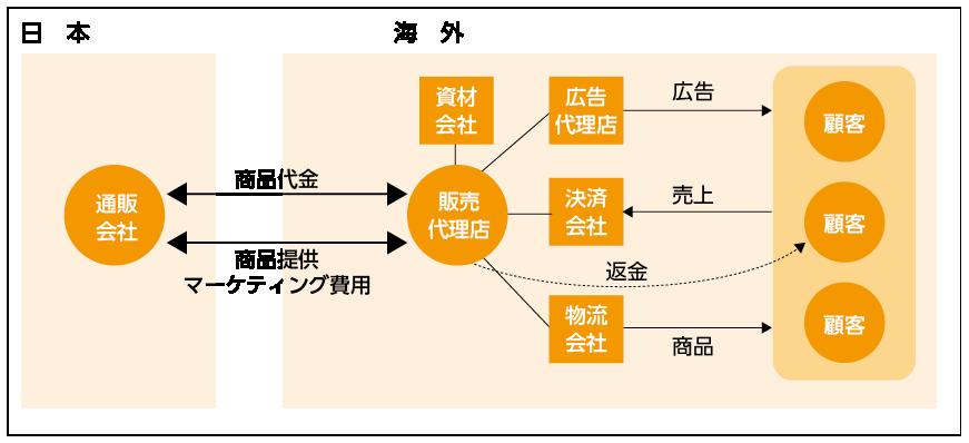 販売代理店における商流モデル図