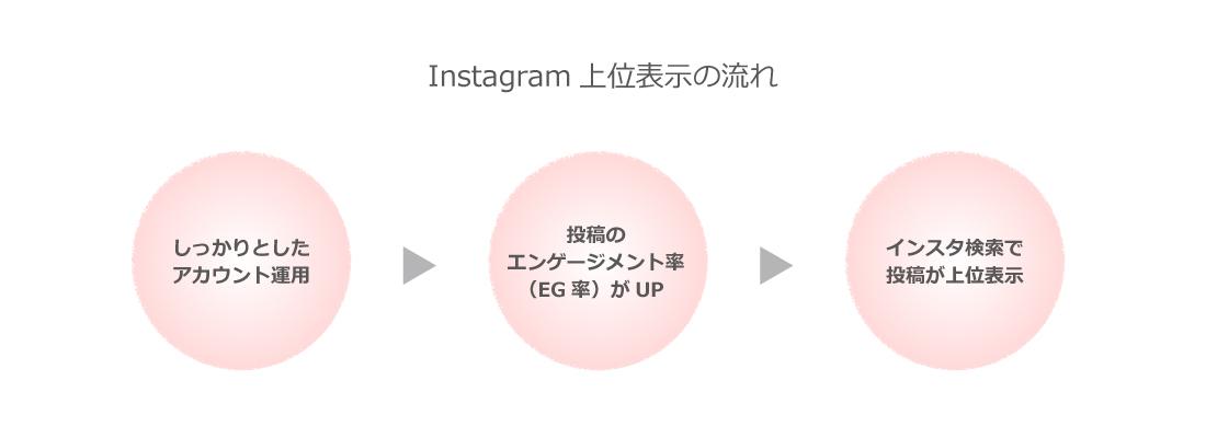 Instagram上位表示の流れ