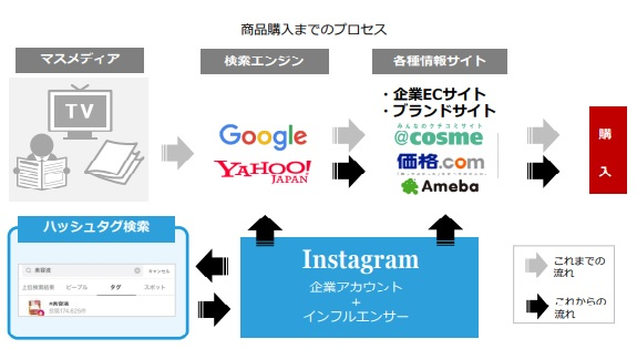 Instagramは消費行動に影響を及ぼす