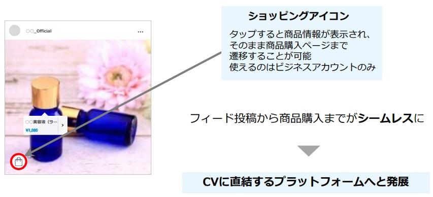 投稿写真のタップから商品の購入ページに遷移