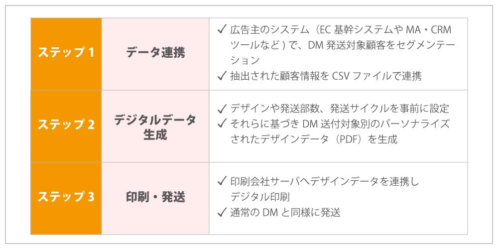 データ連携から印刷・発送まで、3つのステップ
