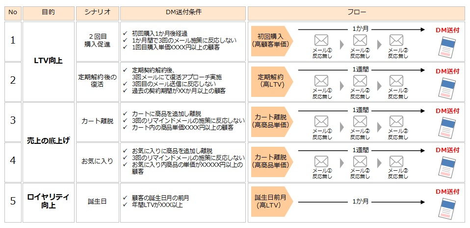パーソナライズDMの目的とシナリオ例