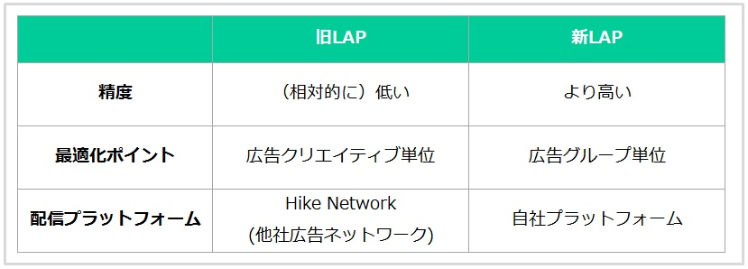 「CPA最適化配信」にかかわる、新旧LAP(LINE Ads Platform)の比較
