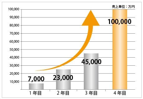 化粧品A社は、年200%以上の成長率で推移