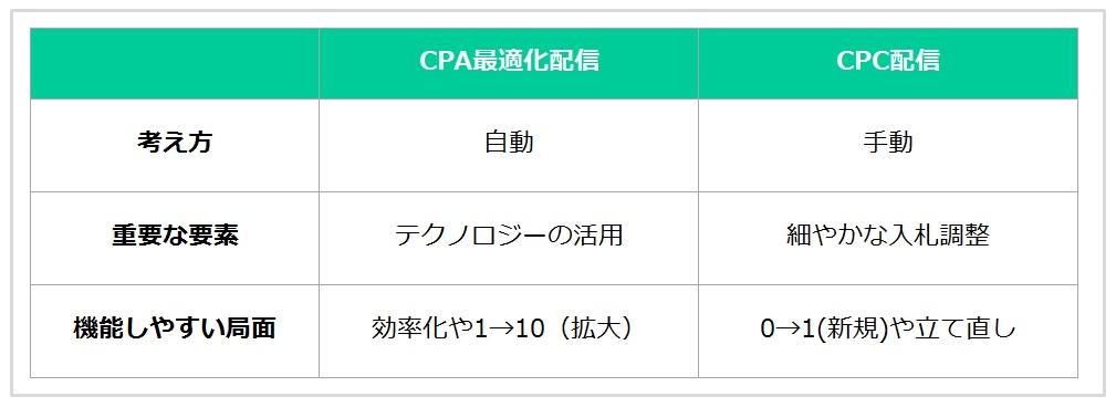 CPA最適化配信とCPC配信の違い