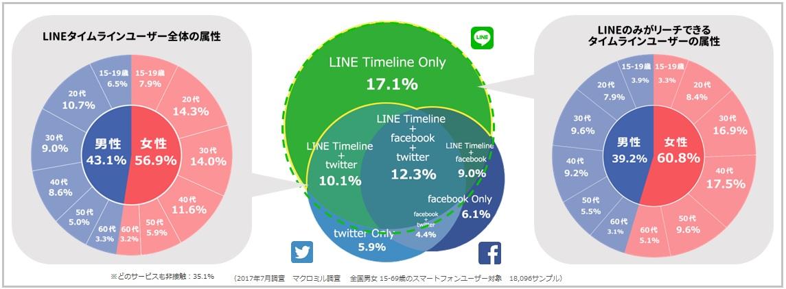 LINEタイムラインユーザー属性