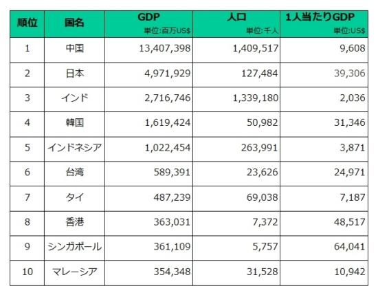 アジアでのGDP上位10カ国の人口・一人当たりGDP