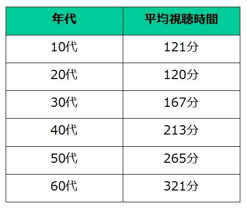 年代別のテレビの平均視聴時間(休日)