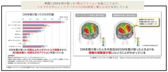 紙のDMの有効性