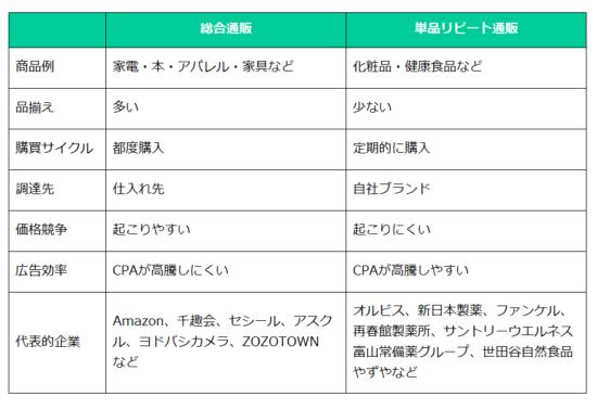 総合通販・単品リピート通販の比較