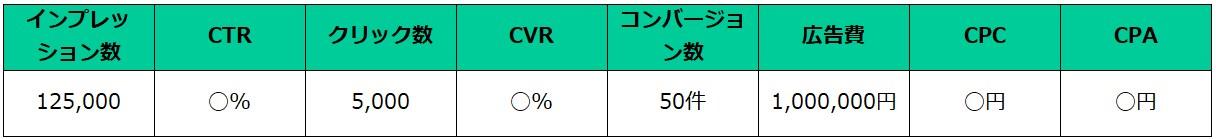 リスティング広告の計算例