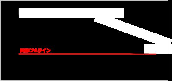 自動入札導入後の効果イメージ