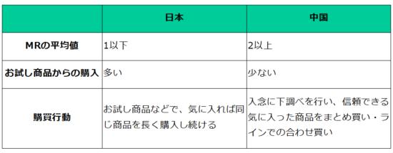 日本と中国の通販文化の違い
