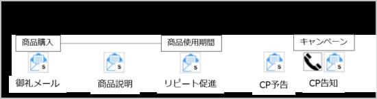 SMSステップメールによるアプローチ