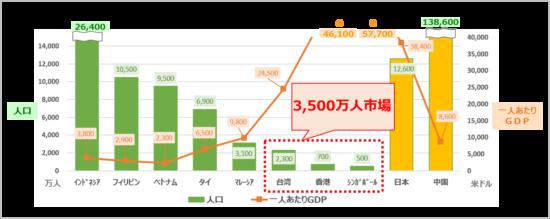 台湾・香港・シンガポールの人口と一人あたりGDP