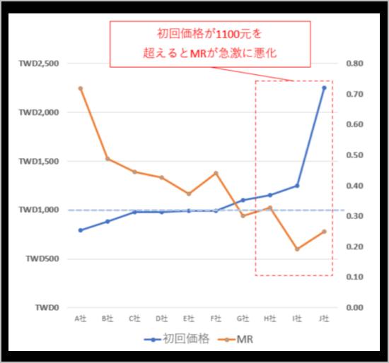 台湾市場における初回価格とMRの相関関係