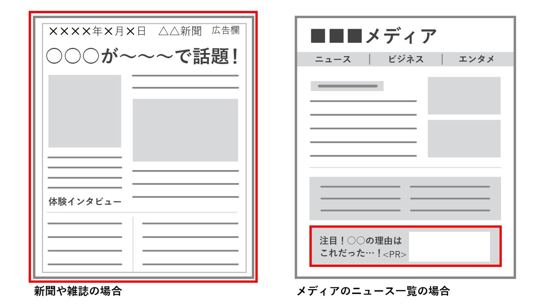 WEBメディアなどのインフィード型広告