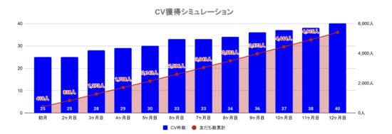 友だち追加増加に伴うCV獲得のシミュレーション