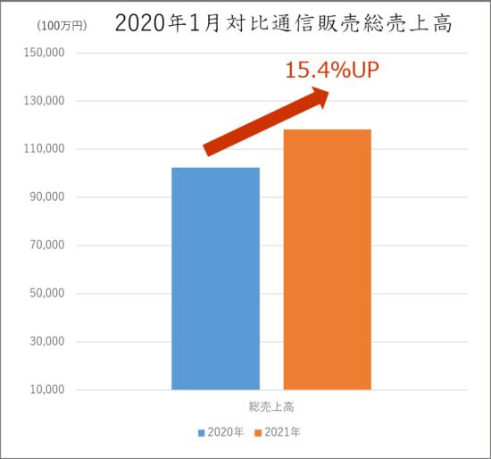 2020年1月対比通信販売売上高 (総合):単位100万円
