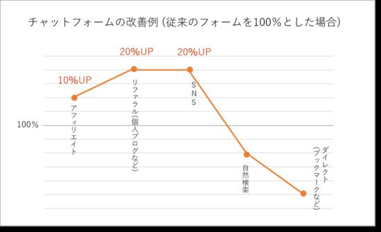 チャットフォームと従来のフォームのABテスト結果例